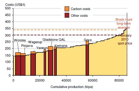 Capture - freebairn cost curve