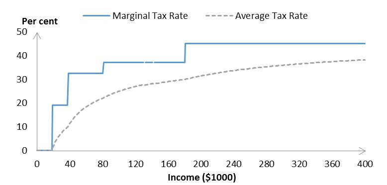 2014 tax schedule