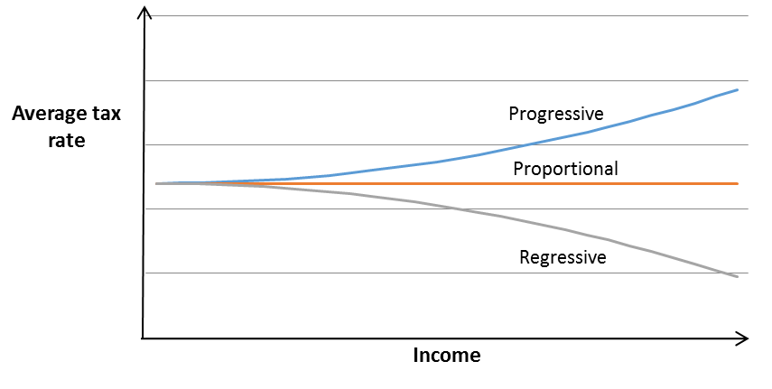 differences among progressive proportional and regressive tax systems Property rights are essential to the transactions in a market economy,  or proportional a progressive tax system is  progressive, regressive or proportional.