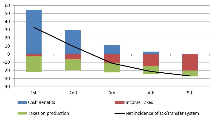 total distributional incidence of the Australian tax system