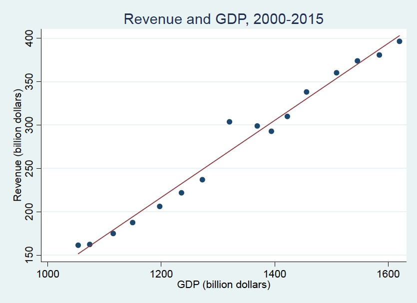 Note: Own calculations based on information about actual collected revenues from Final Budget Outcomes 2000-01 to 2014-15 and revenues presented in the Budget 2016-17; real GDP data: Australian Bureau of Statistics, 5206.0 Australian National Accounts: National Income, Expenditure and Product.