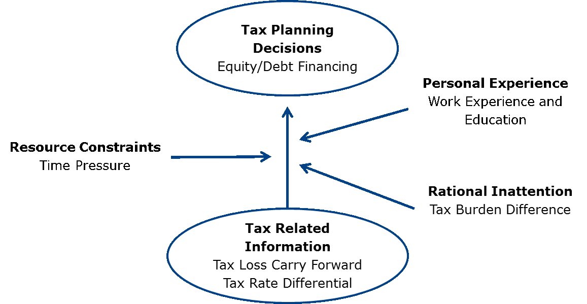 taxes bias business decision Sure, you pride yourself on being fair-minded in all your business dealings but bias has a way of creeping into decision-making here's how it happens and what you can do to minimize it.