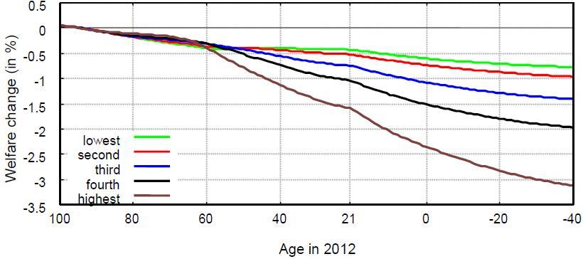 DemographyFig3