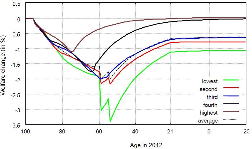DemographyFig4